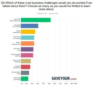 Which of these rural business challenges would you be excited if we talked about them? Choose as many as you would be thrilled to learn more about. Responses: Can't find good employees 53%. Marketing isn't working 31%. Online competitors 25%. Later hours not working 23%. Need a business idea 23%. Can't get a loan 22%. Need a usable building 22%. Need to sell business 18%. Juggling multiple businesses 16%. Hate business plans 14%. Hate doing accounting 13%.
